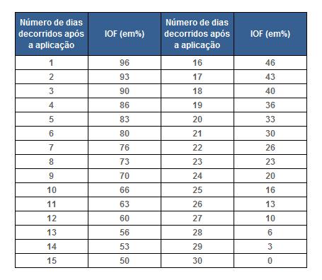 Tabela IOF